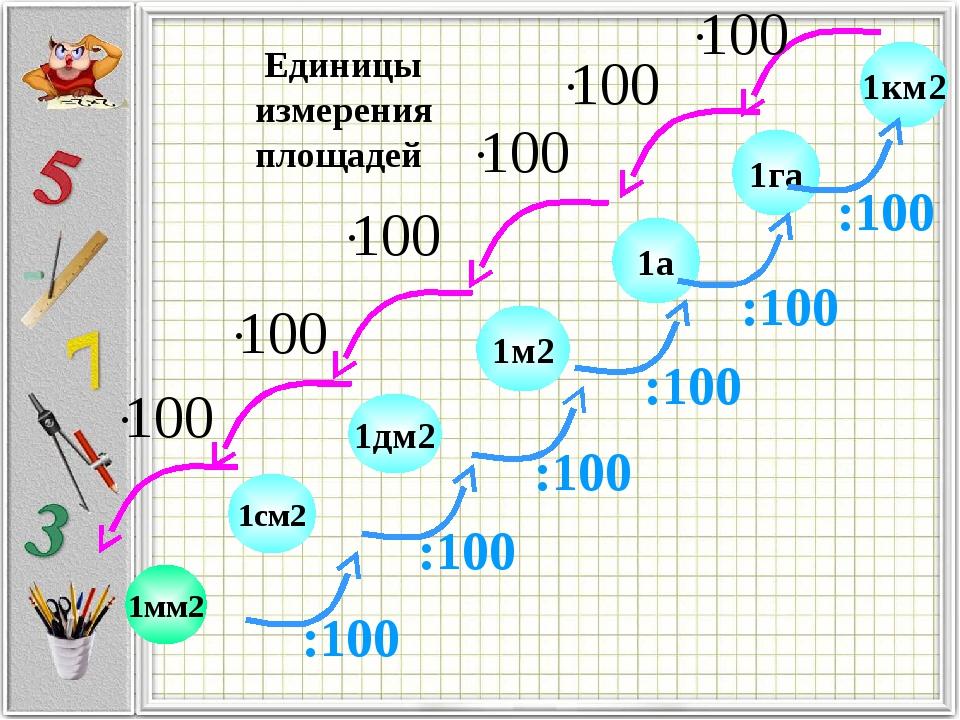 1см2 1дм2 1м2 1га 1км2 1а Единицы измерения площадей 1мм2 :100 :100 :100 :100...
