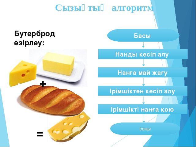 Сызықтық алгоритм Бутерброд әзірлеу: + = соңы Нанды кесіп алу Ірімшіктен кесі...