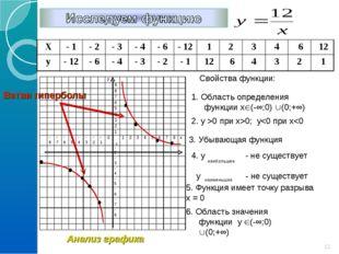 Свойства функции: 1. Область определения функции х(-∞;0) (0;+∞) 2. y >0 при