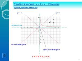 График функции y = k / x Обратная пропорциональность Г И П Е Р Б О Л А y= k x