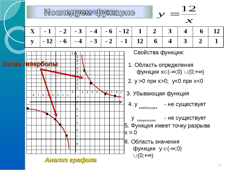 Свойства функции: 1. Область определения функции х(-∞;0) (0;+∞) 2. y >0 при...