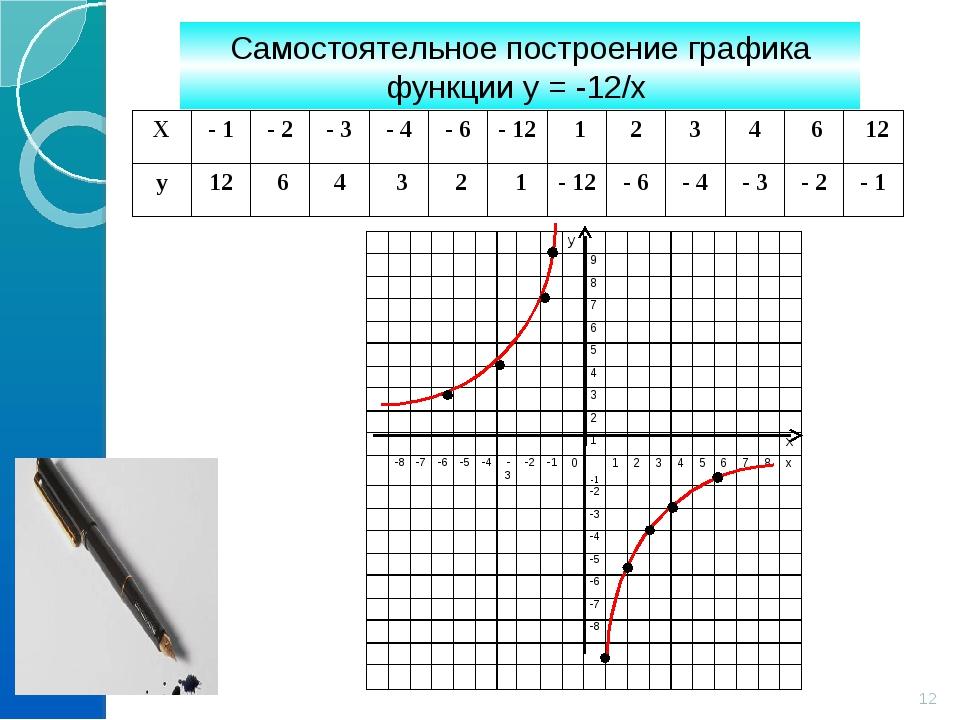 Самостоятельное построение графика функции у = -12/х * Х- 1- 2- 3- 4- 6...