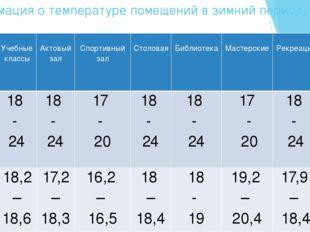Информация о температуре помещений в зимний период, (ºС)   Темпе- ратура