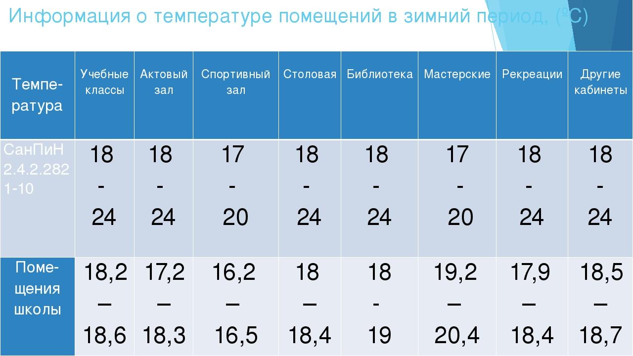 Информация о температуре помещений в зимний период, (ºС)   Темпе- ратура ...