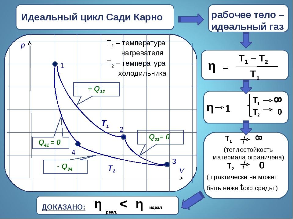 Идеальный цикл Сади Карно 1 2 3 4 p V + Q12 Q23= 0 - Q34 Q41 = 0 рабочее тел...