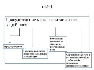 ст.90 Принудительные меры воспитательного воздействия Предупреждение Передача