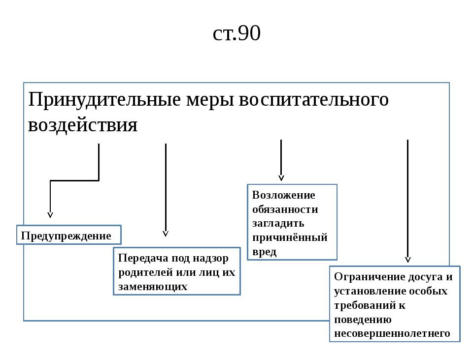 ст.90 Принудительные меры воспитательного воздействия Предупреждение Передача...