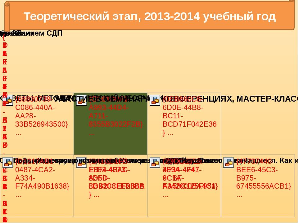 Теоретический этап, 2013-2014 учебный год