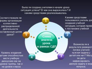 Схема анализа урока в рамках СДП Соответствовали ли формы организации коллек