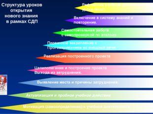 Структура уроков открытия нового знания в рамках СДП Мотивация (самоопределен