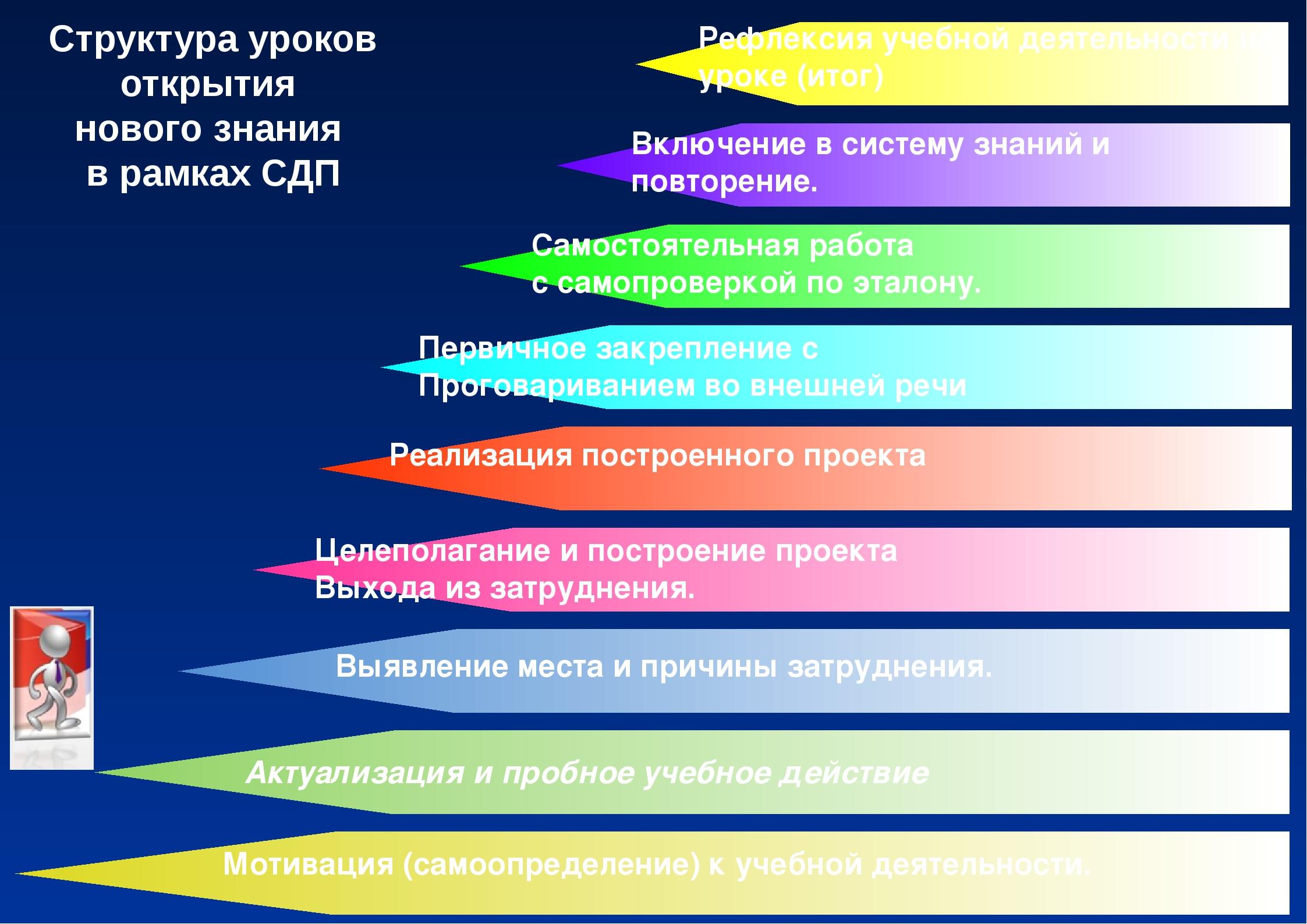Структура уроков открытия нового знания в рамках СДП Мотивация (самоопределен...