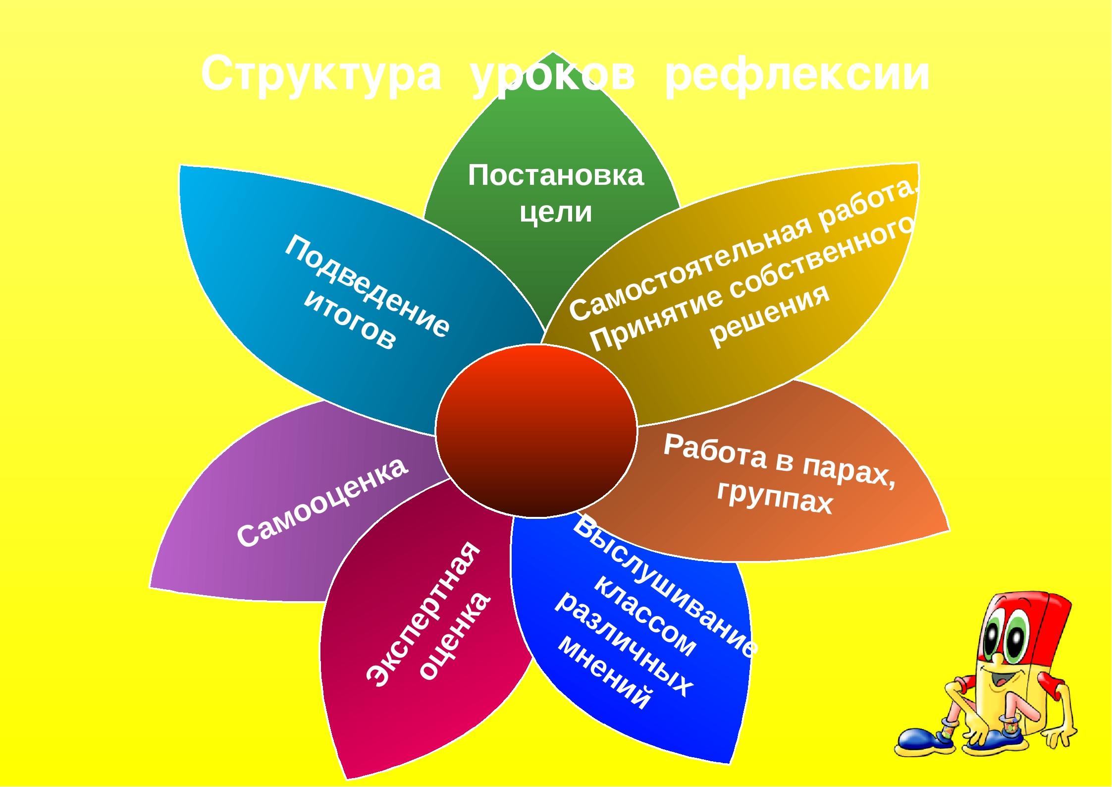 Структура уроков рефлексии Самооценка Постановка цели Самостоятельная работа....
