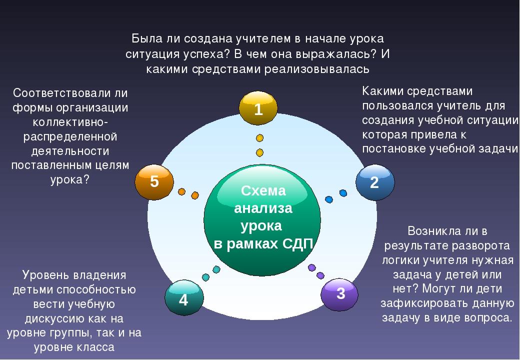Схема анализа урока в рамках СДП Соответствовали ли формы организации коллек...