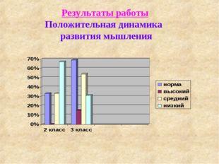 Результаты работы Положительная динамика развития мышления