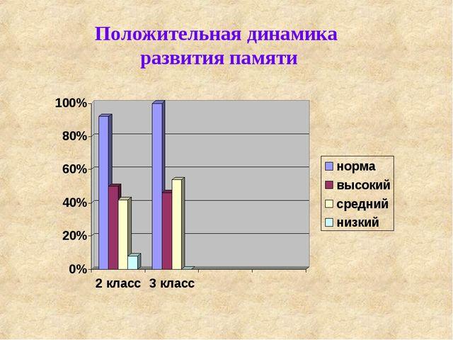 Положительная динамика развития памяти