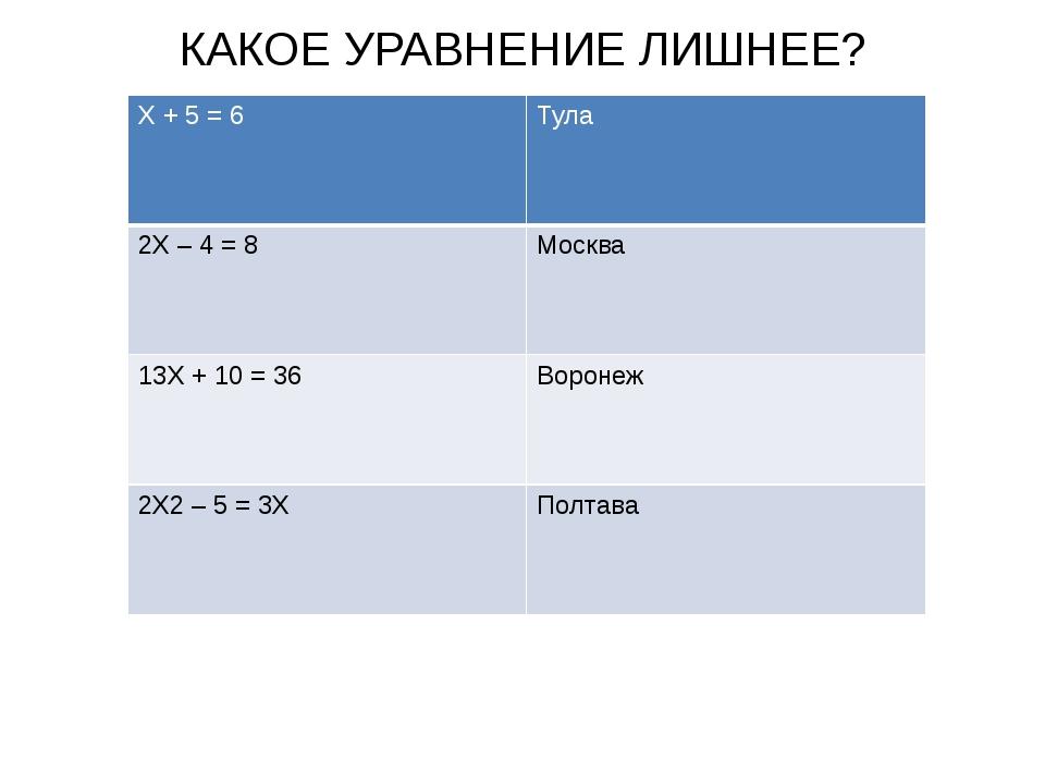 КАКОЕ УРАВНЕНИЕ ЛИШНЕЕ? Х+ 5 = 6 Тула 2Х– 4 = 8 Москва 13Х+ 10 = 36 Воронеж 2...