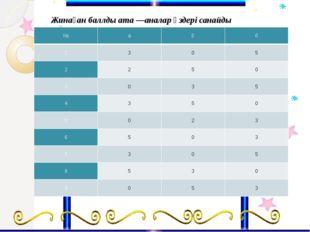 Жинаған баллды ата—аналар өздері санайды № а ә б 1 3 0 5 2 2 5 0 3 0 3 5 4 3