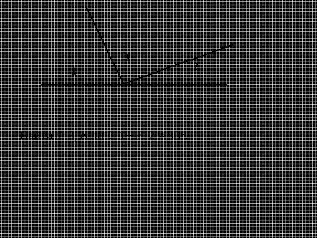 Найти  3, если  1+  2 = 90°.
