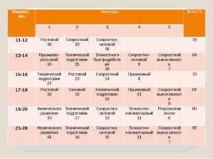 Возраст, лет Факторы Всего % 1 2 3 4 5 11-12 Ростовой 36 Скоростной 33 Скоро