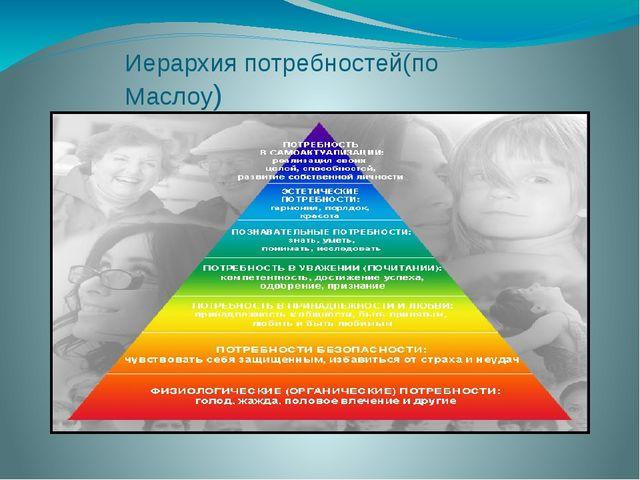 Иерархия потребностей(по Маслоу)