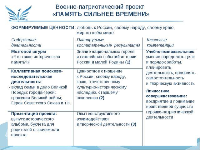 ФОРМИРУЕМЫЕ ЦЕННОСТИ: любовь к России, своему народу, своему краю, мир во всё...