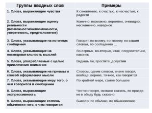 Группы вводных слов Примеры 1. Слова, выражающие чувства К сожалению, к счаст