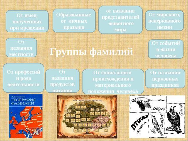 Группы фамилий От мирского, нецерковного имени От профессий и рода деятельно...