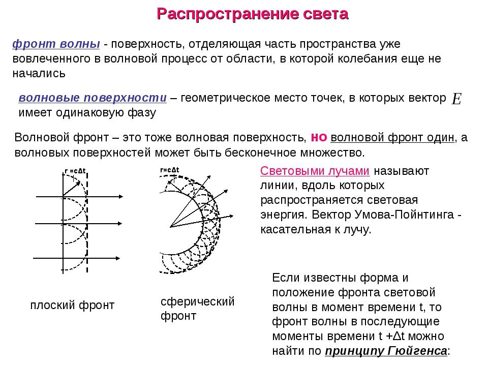 Распространение света фронт волны - поверхность, отделяющая часть пространств...
