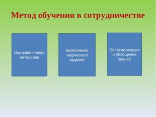 Метод обучения в сотрудничестве Изучение нового материала Выполнение творческ