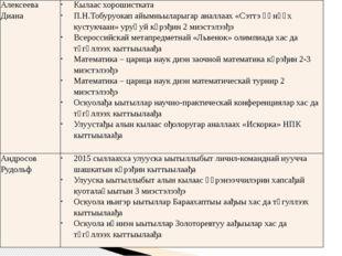 Алексеева Диана Кылаасхорошистката П.Н.Тобуруокапайымньыларыгараналлаах«Сэтт
