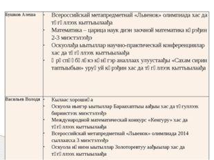 Бушков Алеша Всероссийскайметапредметнай«Львенок» олимпиадахасдатөгүллээх кыт
