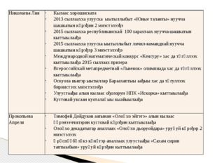 Николаева Лия Кылаасхорошиската 2013сыллааххаулуускаыытыллыбыт«Юные таланты»н