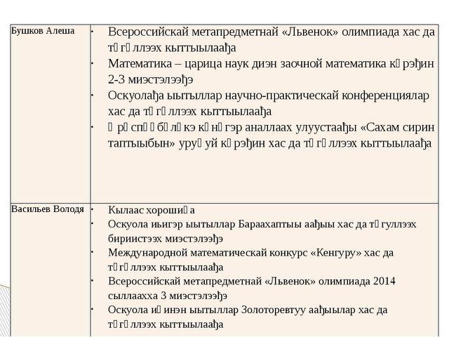Бушков Алеша Всероссийскайметапредметнай«Львенок» олимпиадахасдатөгүллээх кыт...