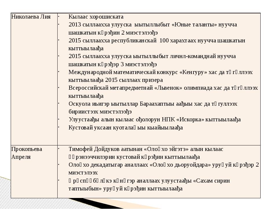 Николаева Лия Кылаасхорошиската 2013сыллааххаулуускаыытыллыбыт«Юные таланты»н...