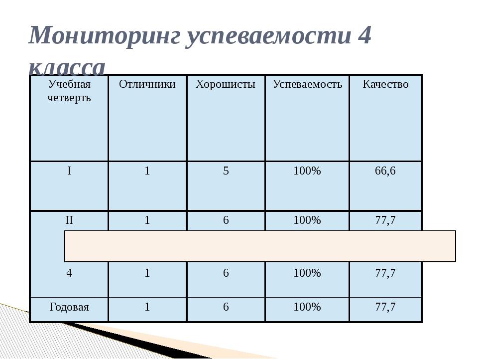Мониторинг успеваемости 4 класса Учебная четверть Отличники Хорошисты Успевае...