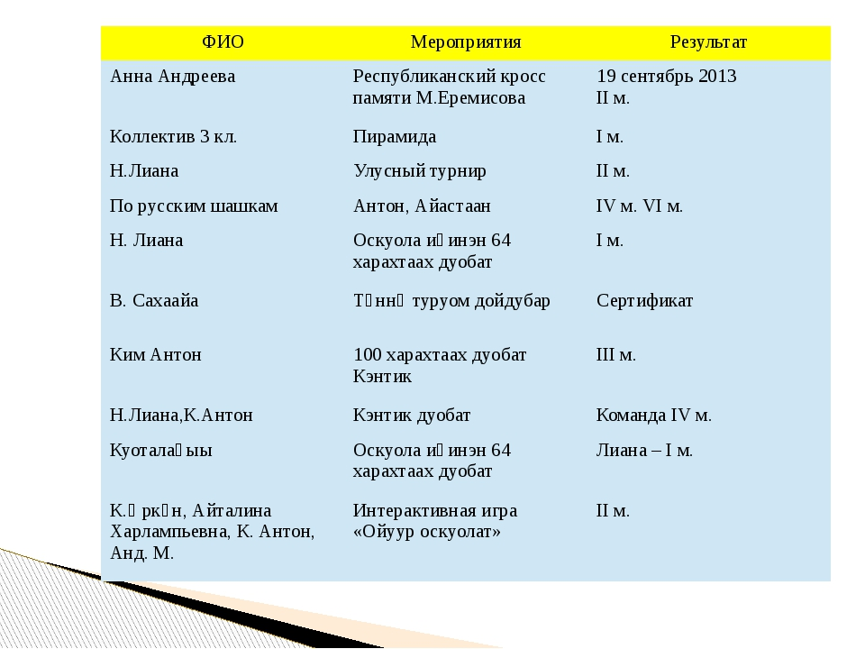 ФИО Мероприятия Результат Анна Андреева Республиканский кросс памятиМ.Еремисо...