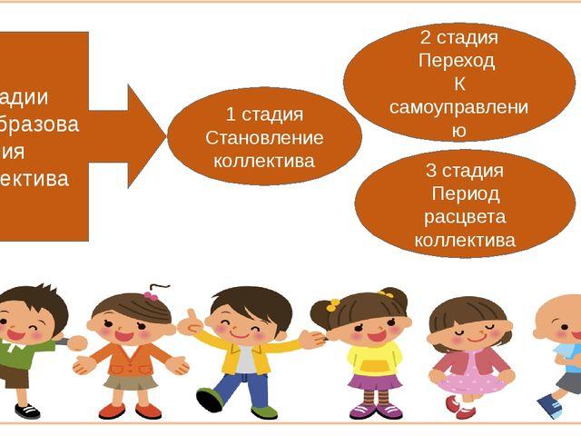 Стадии Преобразования коллектива 2 стадия Переход К самоуправлению 1 стадия...
