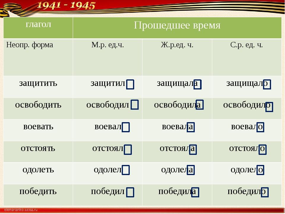 глагол Прошедшее время Неопр. форма М.р. ед.ч. Ж.р.ед. ч. С.р. ед. ч. защити...