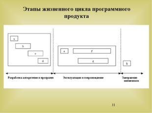 Этапы жизненного цикла программного продукта