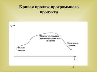 Кривая продаж программного продукта