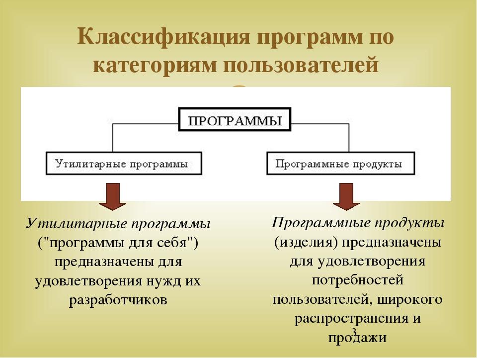"""Классификация программ по категориям пользователей Утилитарные программы (""""пр..."""