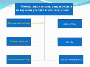 Методы диагностики, направленные на изучение ученика и класса в целом: Наблюд