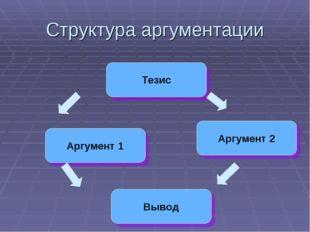 Структура аргументации Тезис Вывод Аргумент 2 Аргумент 1