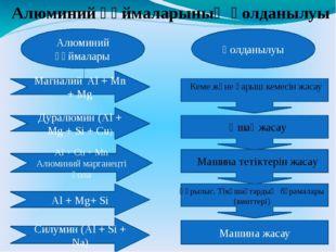 Алюминий құймаларының қолданылуы Алюминий құймалары Дуралюмин (Al + Mg + Si +