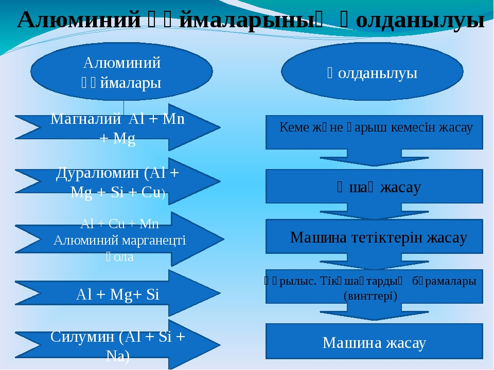 Алюминий құймаларының қолданылуы Алюминий құймалары Дуралюмин (Al + Mg + Si +...