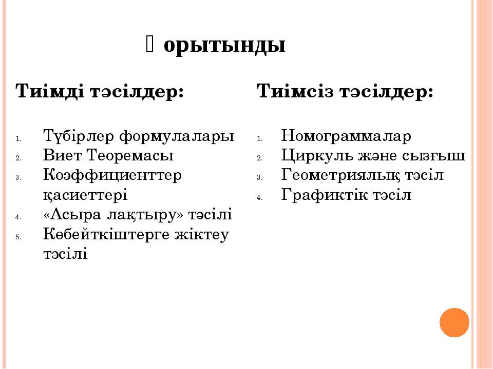 Қорытынды Тиімді тәсілдер: Түбірлер формулалары Виет Теоремасы Коэффициентт...