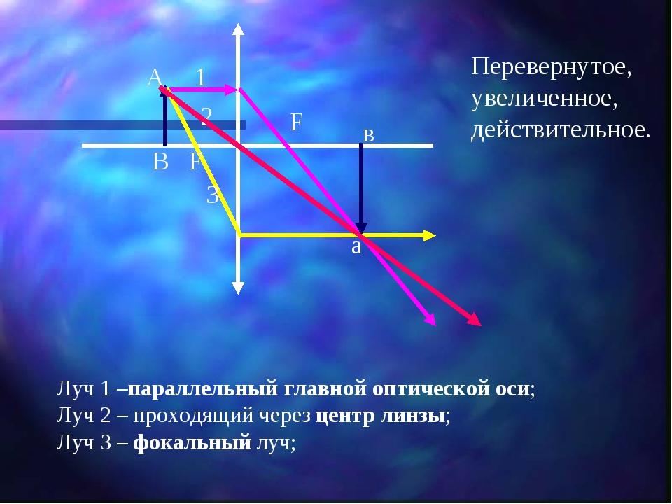 F F А В а в 1 2 3 Луч 1 –параллельный главной оптической оси; Луч 2 – проходя...