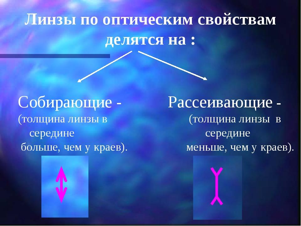 Собирающие - Рассеивающие - (толщина линзы в (толщина линзы в середине се...