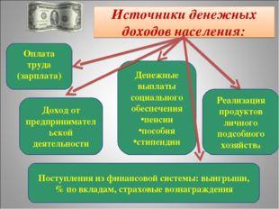 Источники денежных доходов населения: Оплата труда (зарплата) Доход от предпр