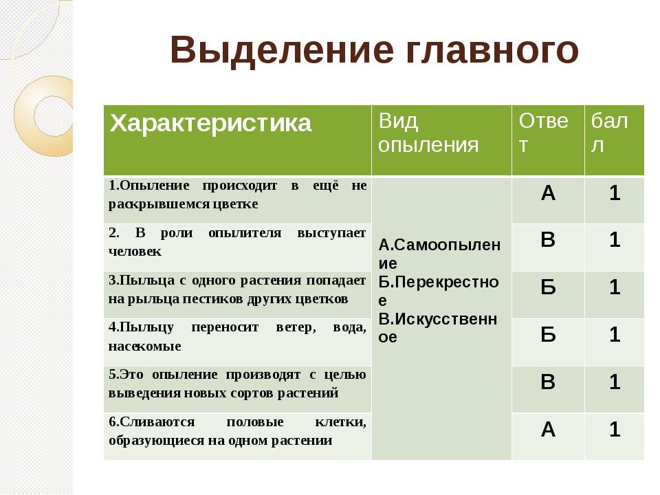 Выделение главного Характеристика Вид опыления Ответ балл 1.Опыление происход...